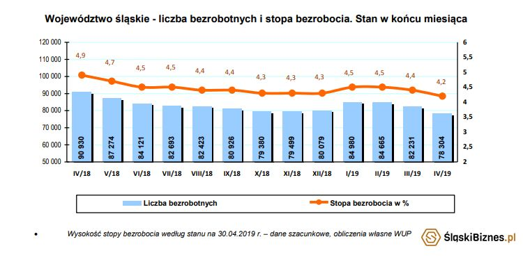 bezrobocie_wykres