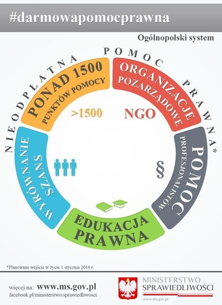 Od nowego roku rusza bezpłatna pomoc prawna w powiecie wodzisławskim, materiały prasowe